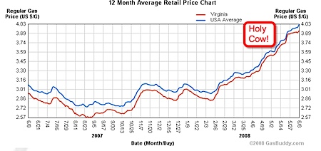 Year over year gas prices in Virginia