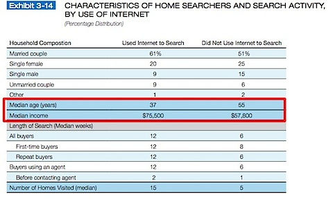 Median income of internet buyers is greater