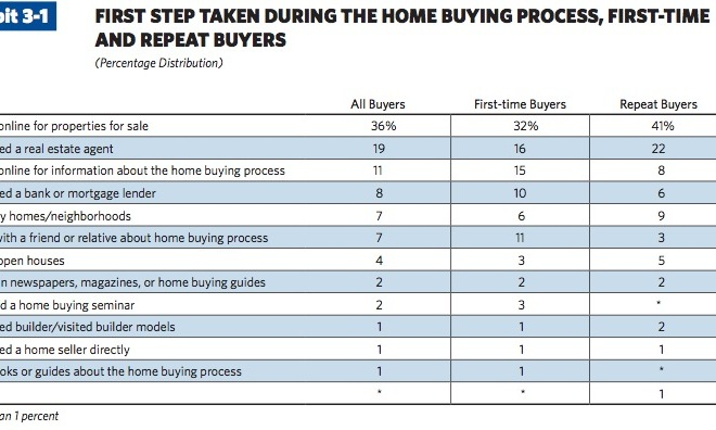 NAR-Profile-of-Home-Buyers-and-Sellers-2010.pdf-page-47-of-124.jpg