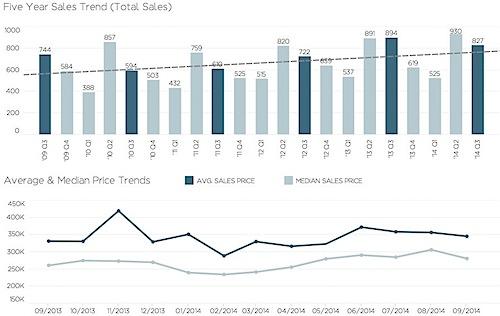 2014-Q3-Charlottesville-Market-Report.jpg